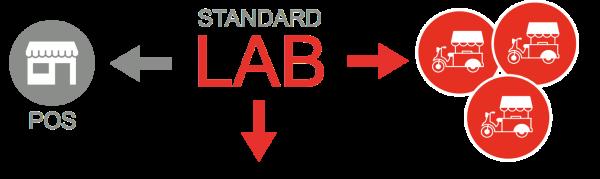 CCF •Standard Lab